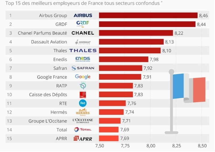 Die besten französischen Arbeitgeber