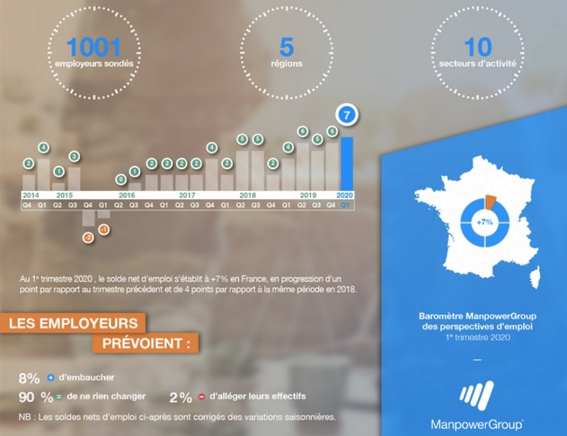 Gute Aussichten für die Entwicklung des französischen Arbeitsmarktes