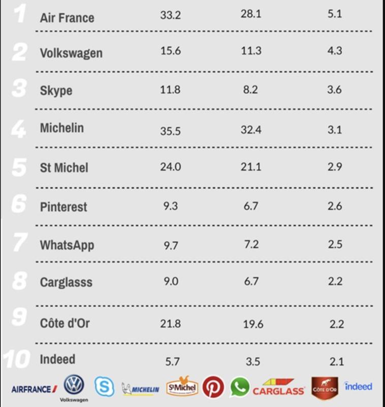 Top10 Firmen in Frankreich