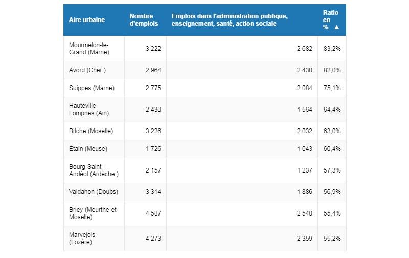Verwaltung, Bildung, Gesundheit und Sozialwesen die 20 wichtigsten französischen Kommunen