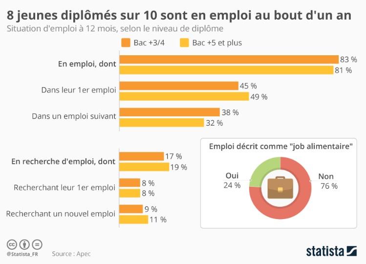 Absolventen finden festen Job in Frankreich