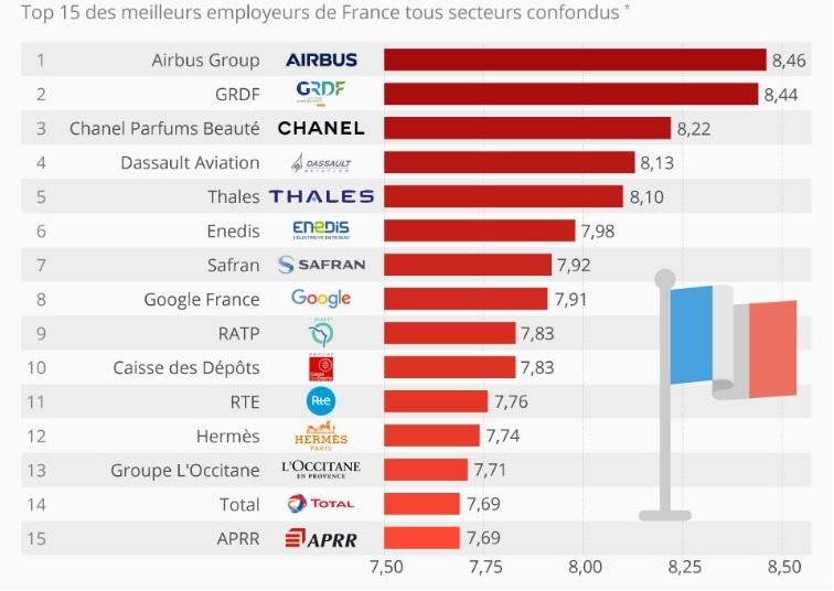 Die besten französischen Arbeitgeber im Jahr 2018