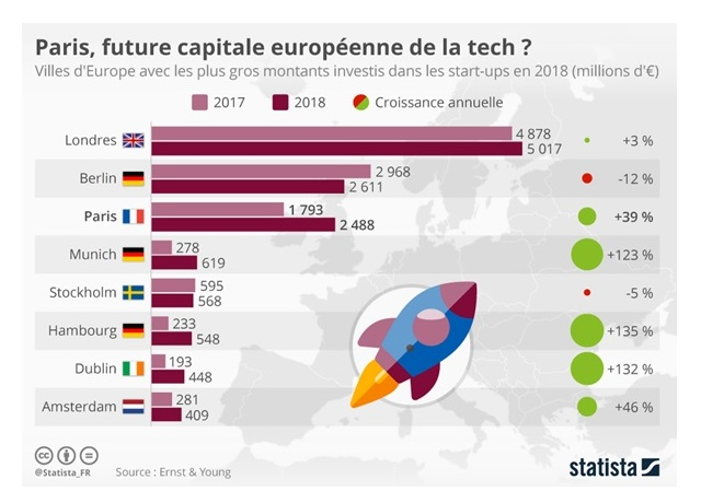 Grafik Statista Start-ups in Europa