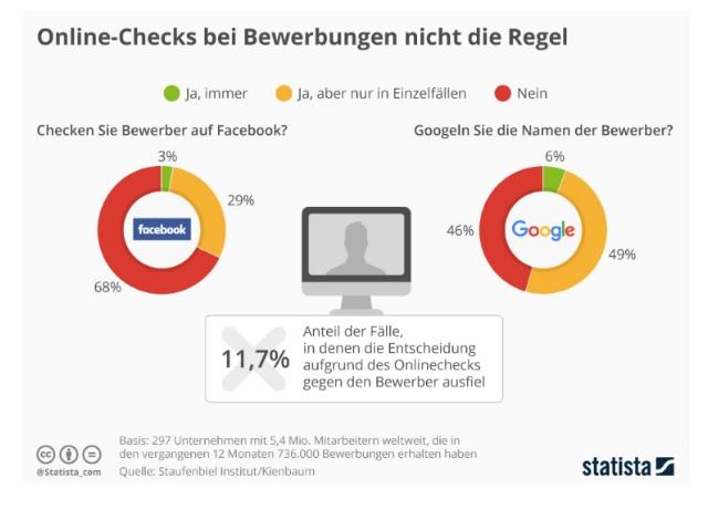 Graphisme Statista Employeurs allemands vérifient le profil Facebook des candidats