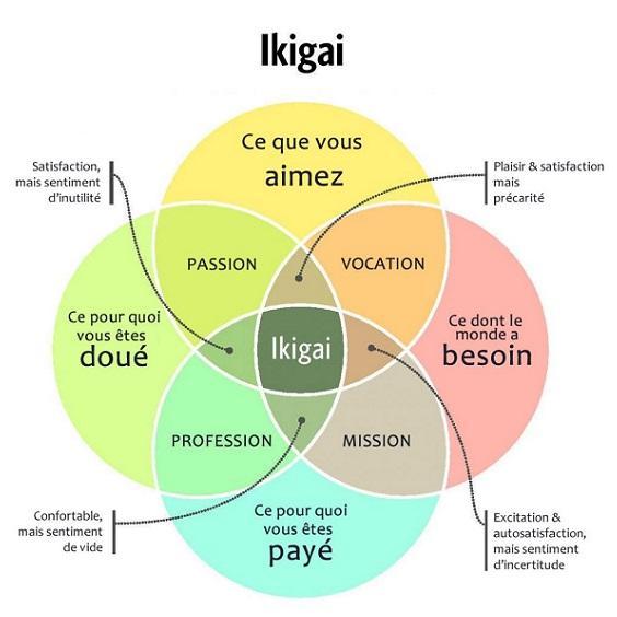 La méthode ikigaï