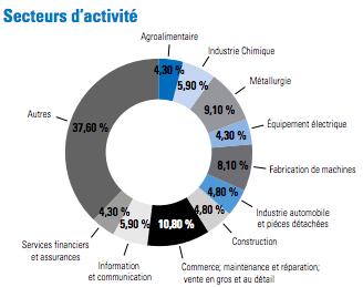 Les branches et secteurs d'activité des entreprises françaises en Allemagne