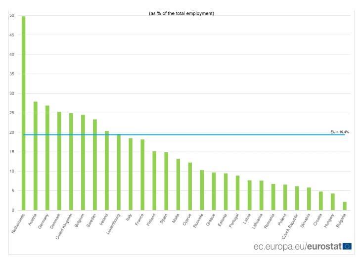 teilzeitjobs in frankreich und deutschland im eu-vergleich