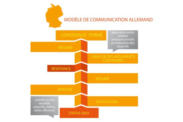 Modèle de communication allemand