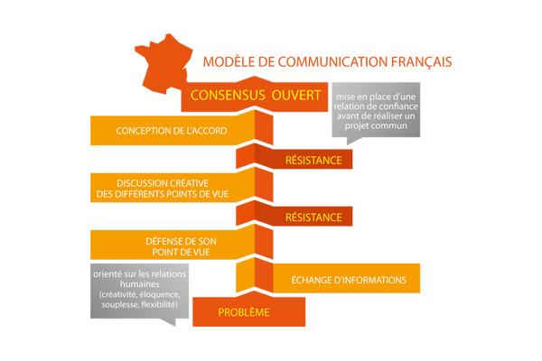 Modèle de communication français