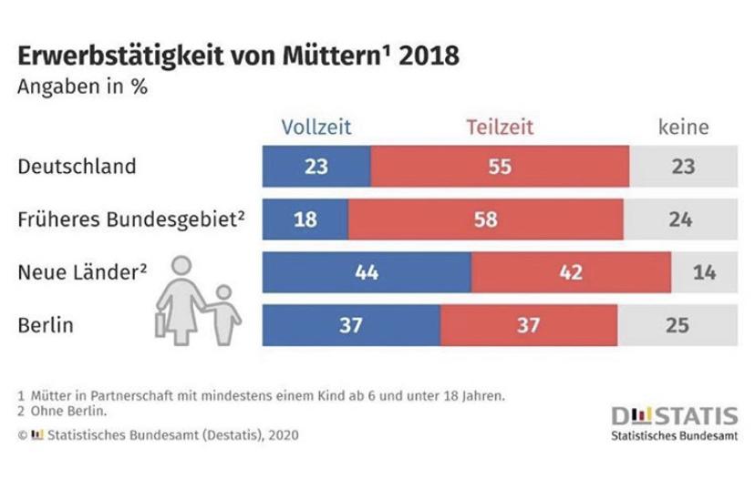 Statistiques de l'emploi des mères en Allemagne