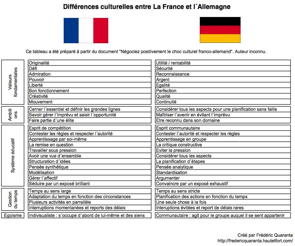 Tableau différences de culture allemande et francaise