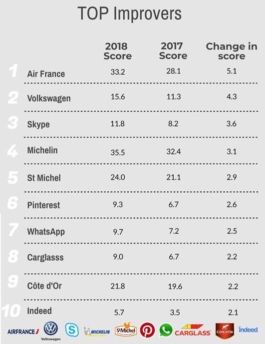 Top10 Firmen in Frankreich 2018