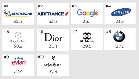 Top10 Firmen in Frankreich 2019